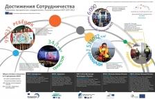 Достижения сотрудничества – Совместная публикация в честь Дня Европейского сотрудничества в журнале Regional Review